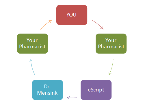 Prescription Refills with eScripts